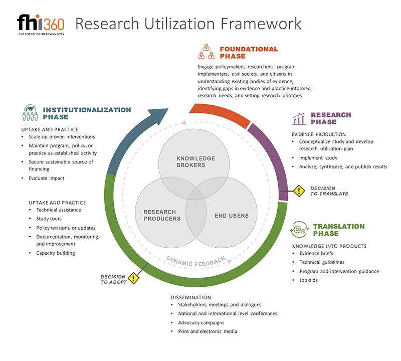 Research Utilization Fhi 360