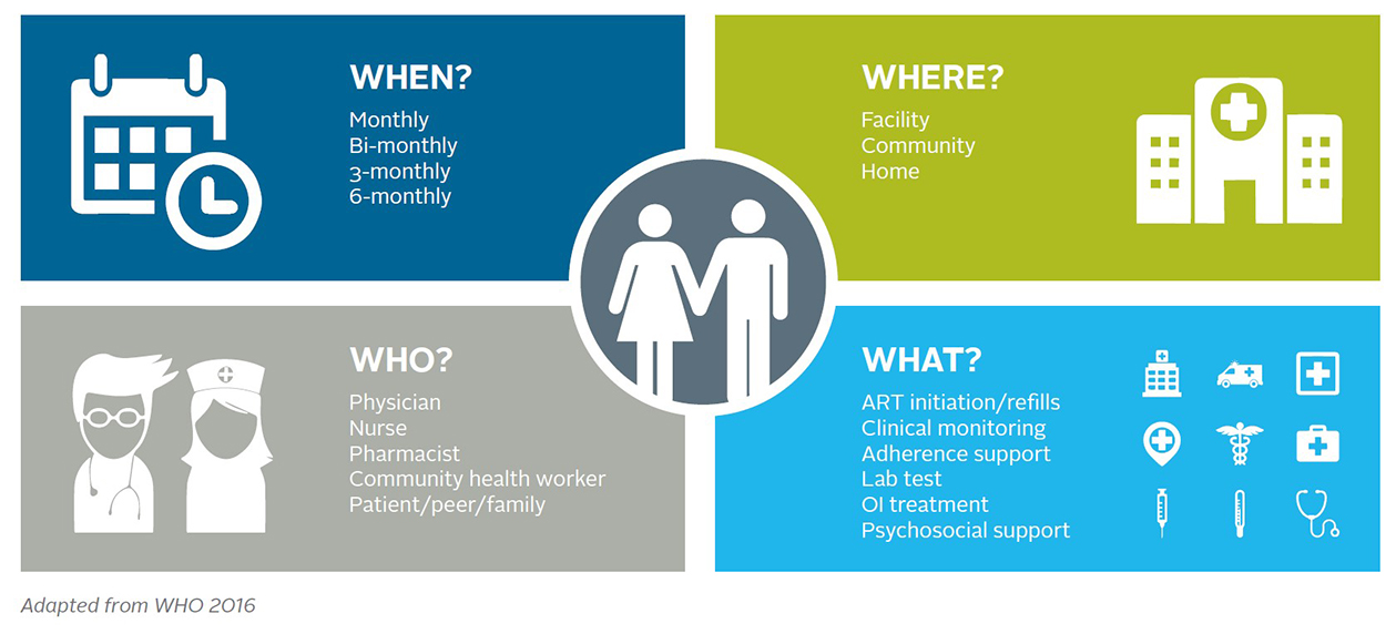 betterhivcare  differentiated models of care across the hiv continuum