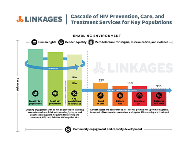 LINKAGES cascade
