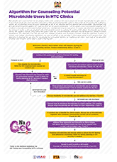 Communicating about Microbicides with Women in Mind (wall charts)
